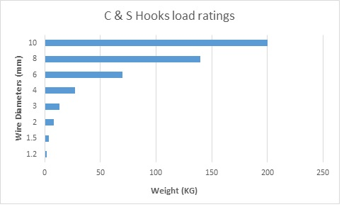 c s hook load rating graph 2 hanging hooks load ratings guide vital parts